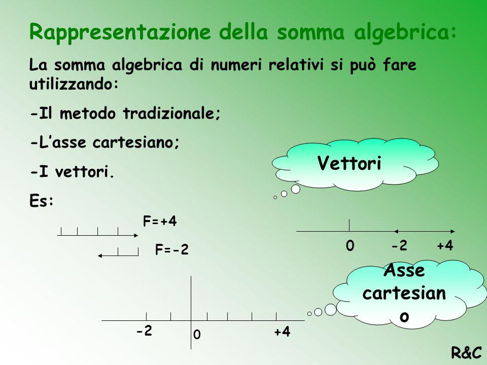 """La somma algebrica Nell'insieme dei numeri negativi le operazioni di somma e di differenza si svolgono in un unico modo detto:""""Somma algebrica"""". -Lo s"""