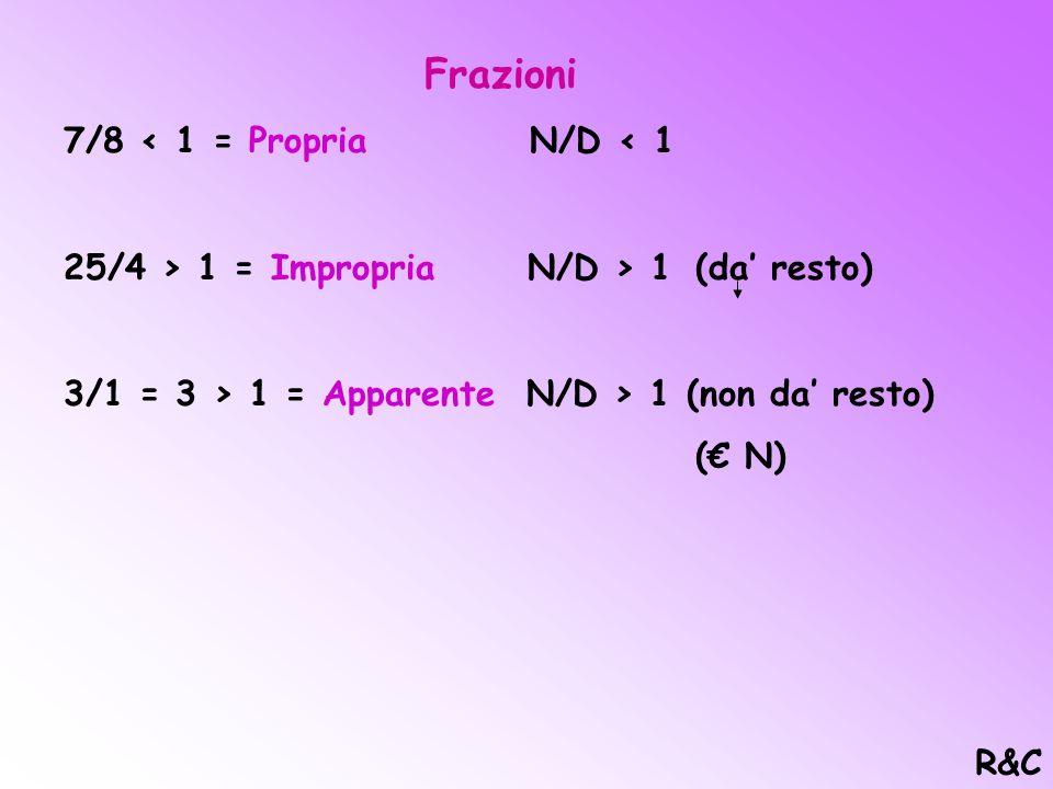Frazioni Equivalenti Ogni frazione ha infinite frazioni equivalenti che si ottengono moltiplicando numeratore e denominatore per lo stesso numero: Es: