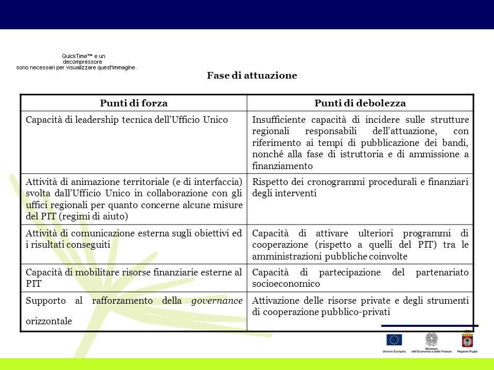 Punti di forzaPunti di debolezza Capacità di leadership tecnica dell'Ufficio UnicoInsufficiente capacità di incidere sulle strutture regionali responsabili dell'attuazione, con riferimento ai tempi di pubblicazione dei bandi, nonché alla fase di istruttoria e di ammissione a finanziamento Attività di animazione territoriale (e di interfaccia) svolta dall'Ufficio Unico in collaborazione con gli uffici regionali per quanto concerne alcune misure del PIT (regimi di aiuto) Rispetto dei cronogrammi procedurali e finanziari degli interventi Attività di comunicazione esterna sugli obiettivi ed i risultati conseguiti Capacità di attivare ulteriori programmi di cooperazione (rispetto a quelli del PIT) tra le amministrazioni pubbliche coinvolte Capacità di mobilitare risorse finanziarie esterne al PIT Capacità di partecipazione del partenariato socioeconomico Supporto al rafforzamento della governance orizzontale Attivazione delle risorse private e degli strumenti di cooperazione pubblico-privati Fase di attuazione