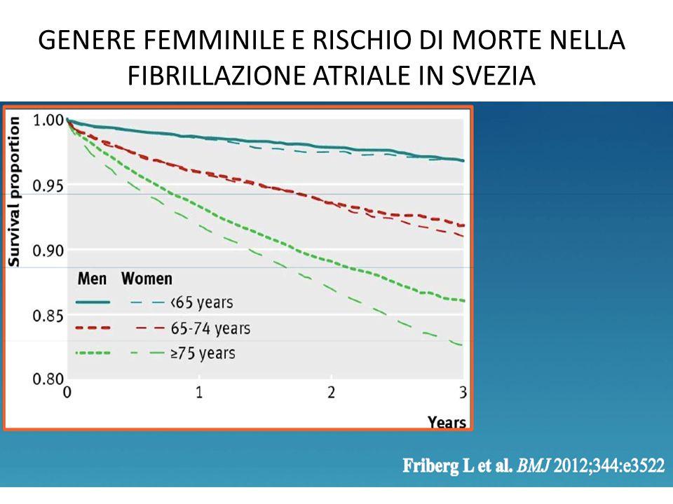 GENERE FEMMINILE E RISCHIO DI MORTE NELLA FIBRILLAZIONE ATRIALE IN SVEZIA