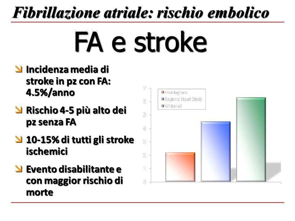  Incidenza media di stroke in pz con FA: 4.5%/anno  Rischio 4-5 più alto dei pz senza FA  10-15% di tutti gli stroke ischemici  Evento disabilitan