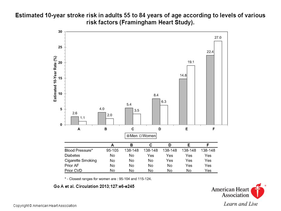 Estimated 10-year stroke risk in adults 55 to 84 years of age according to levels of various risk factors (Framingham Heart Study). Go A et al. Circul