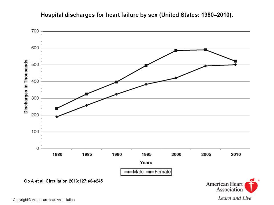 Hospital discharges for heart failure by sex (United States: 1980–2010). Go A et al. Circulation 2013;127:e6-e245 Copyright © American Heart Associati