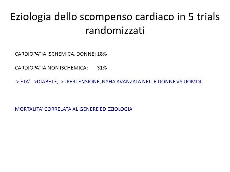 Eziologia dello scompenso cardiaco in 5 trials randomizzati CARDIOPATIA ISCHEMICA, DONNE: 18% CARDIOPATIA NON ISCHEMICA: 31% > ETA', >DIABETE, > IPERT