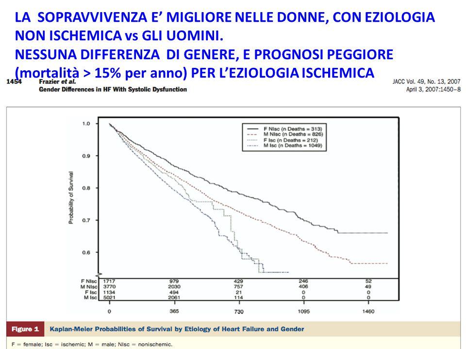 LA SOPRAVVIVENZA E' MIGLIORE NELLE DONNE, CON EZIOLOGIA NON ISCHEMICA vs GLI UOMINI. NESSUNA DIFFERENZA DI GENERE, E PROGNOSI PEGGIORE (mortalità > 15