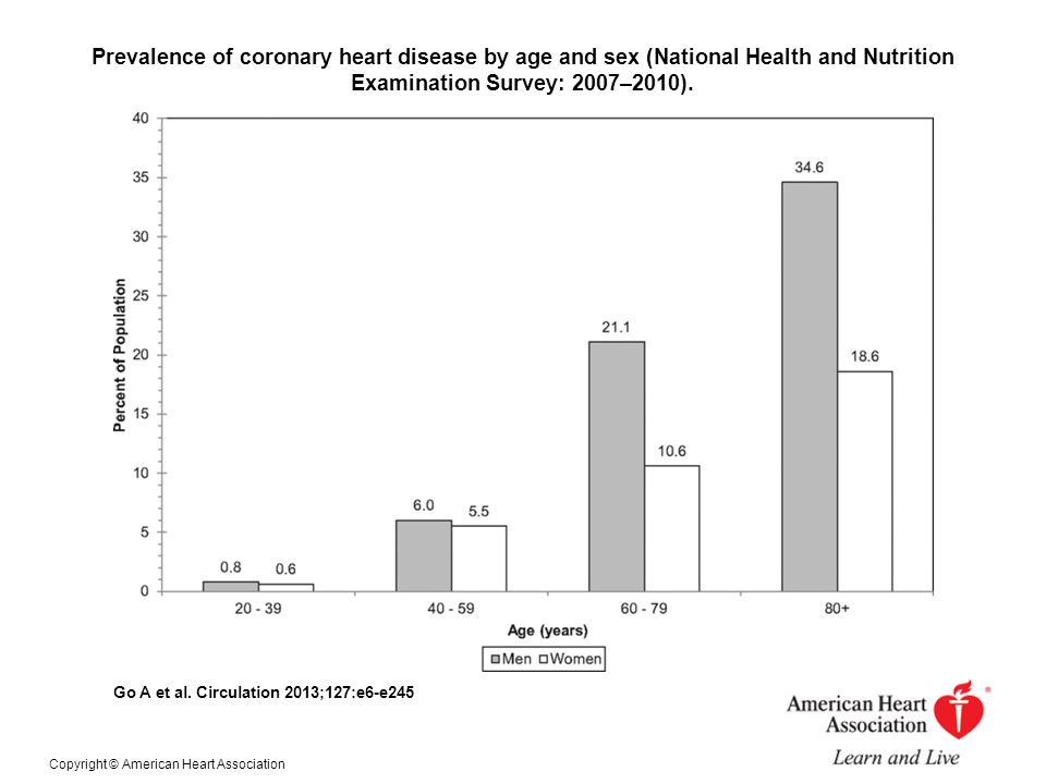Prevalence of coronary heart disease by age and sex (National Health and Nutrition Examination Survey: 2007–2010). Go A et al. Circulation 2013;127:e6