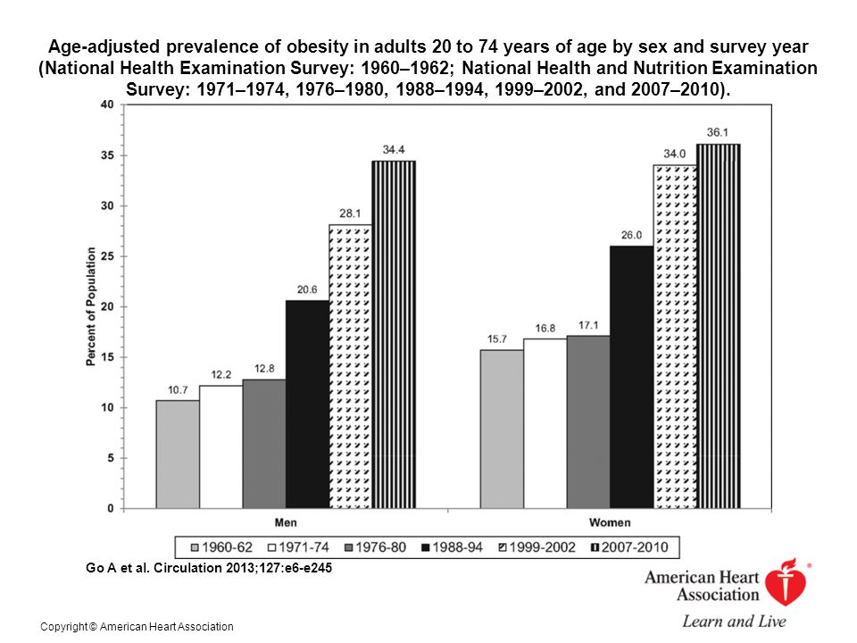 Age-adjusted prevalence of obesity in adults 20 to 74 years of age by sex and survey year (National Health Examination Survey: 1960–1962; National Hea