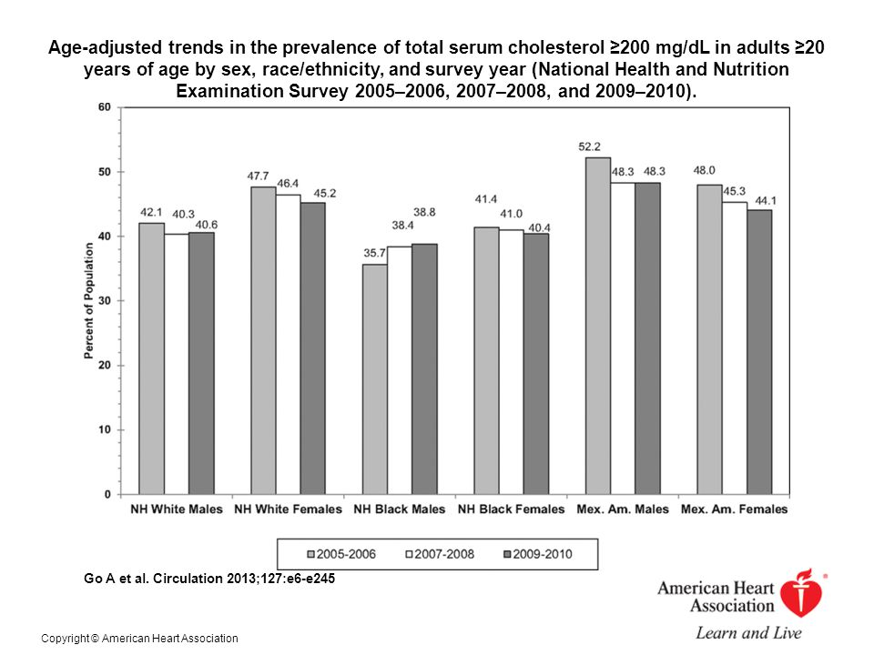 Age-adjusted trends in the prevalence of total serum cholesterol ≥200 mg/dL in adults ≥20 years of age by sex, race/ethnicity, and survey year (Nation