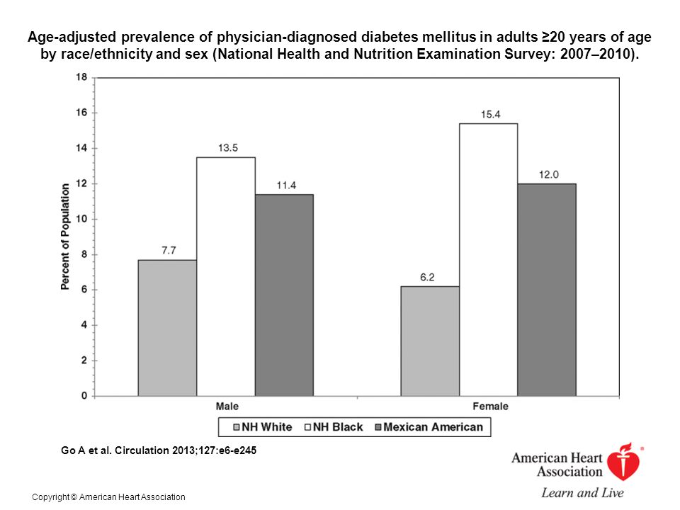 Age-adjusted prevalence of physician-diagnosed diabetes mellitus in adults ≥20 years of age by race/ethnicity and sex (National Health and Nutrition E