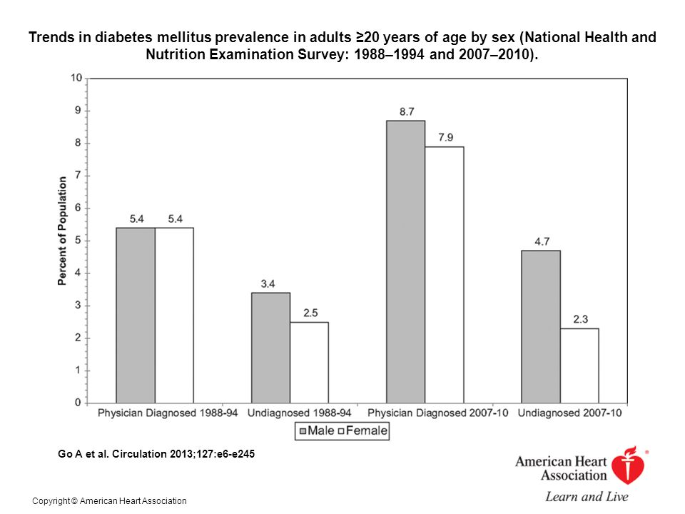 Trends in diabetes mellitus prevalence in adults ≥20 years of age by sex (National Health and Nutrition Examination Survey: 1988–1994 and 2007–2010).