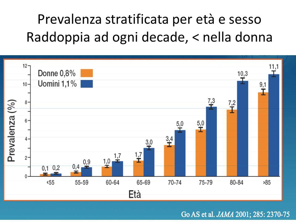 Prevalenza stratificata per età e sesso Raddoppia ad ogni decade, < nella donna