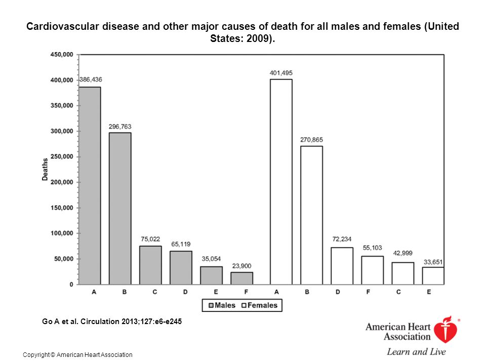 Cardiovascular disease and other major causes of death for all males and females (United States: 2009). Go A et al. Circulation 2013;127:e6-e245 Copyr