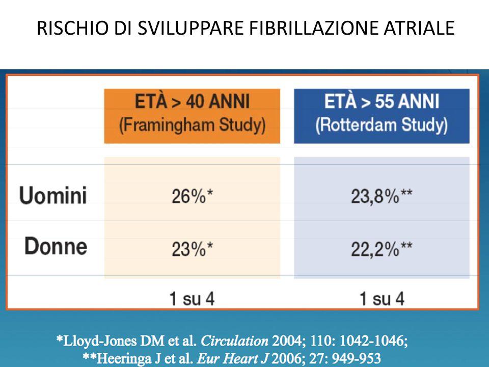 La fibrillazione atriale e' associata a: Aumentata mortalità totale e cardiovascolare ad ogni età, in maschi e femmine Embolie sistemiche e cerebrali Scompenso cardiaco Ridotta QoL