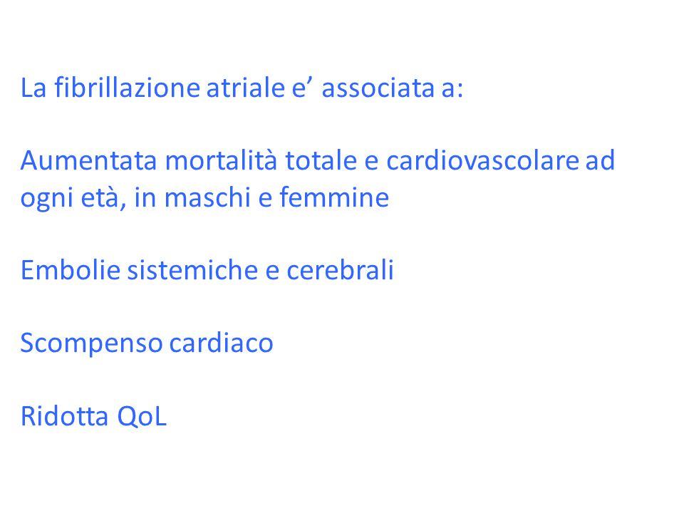 La fibrillazione atriale e' associata a: Aumentata mortalità totale e cardiovascolare ad ogni età, in maschi e femmine Embolie sistemiche e cerebrali