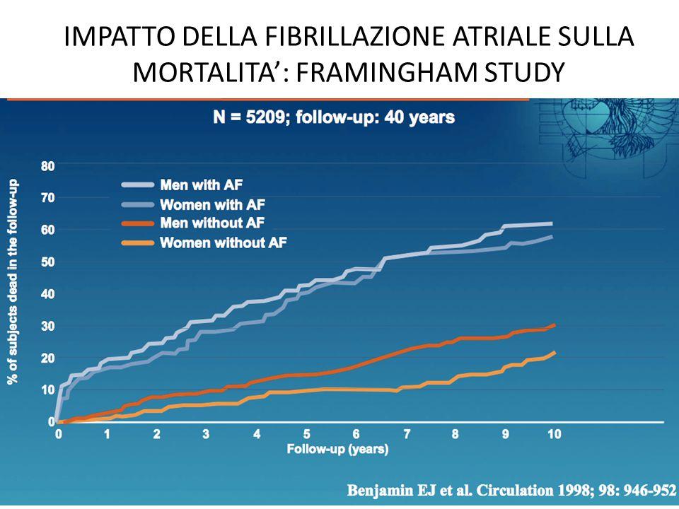 IMPATTO DELLA FIBRILLAZIONE ATRIALE SULLA MORTALITA': FRAMINGHAM STUDY