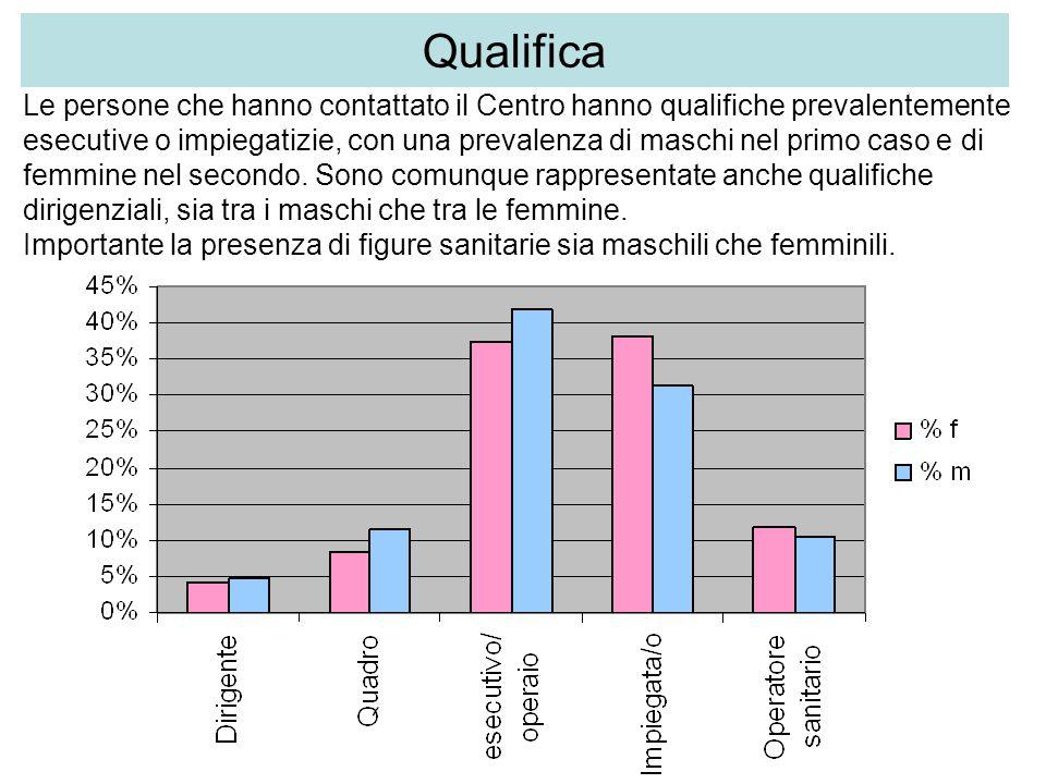 Qualifica Le persone che hanno contattato il Centro hanno qualifiche prevalentemente esecutive o impiegatizie, con una prevalenza di maschi nel primo caso e di femmine nel secondo.