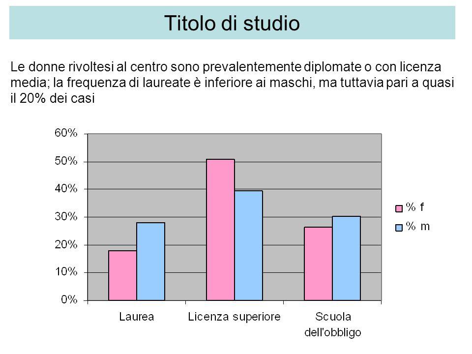 Titolo di studio Le donne rivoltesi al centro sono prevalentemente diplomate o con licenza media; la frequenza di laureate è inferiore ai maschi, ma tuttavia pari a quasi il 20% dei casi