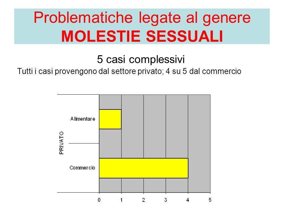 5 casi complessivi Tutti i casi provengono dal settore privato; 4 su 5 dal commercio Problematiche legate al genere MOLESTIE SESSUALI