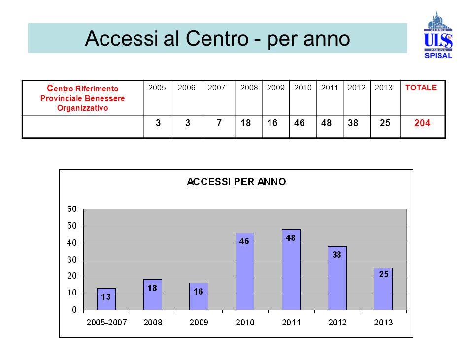 Accessi al Centro - per anno C entro Riferimento Provinciale Benessere Organizzativo 200520062007200820092010201120122013TOTALE 337181646483825204