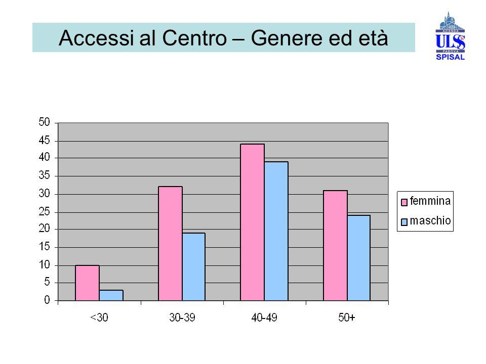 Accessi al Centro – Genere ed età