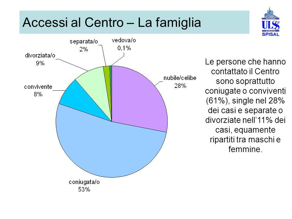 Accessi al Centro – La famiglia Le persone che hanno contattato il Centro sono soprattutto coniugate o conviventi (61%), single nel 28% dei casi e separate o divorziate nell'11% dei casi, equamente ripartiti tra maschi e femmine.