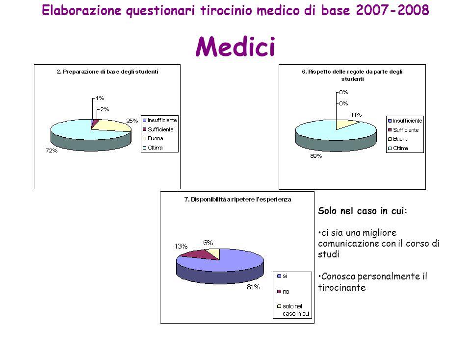 Medici Elaborazione questionari tirocinio medico di base 2007-2008 Solo nel caso in cui: ci sia una migliore comunicazione con il corso di studi Conosca personalmente il tirocinante