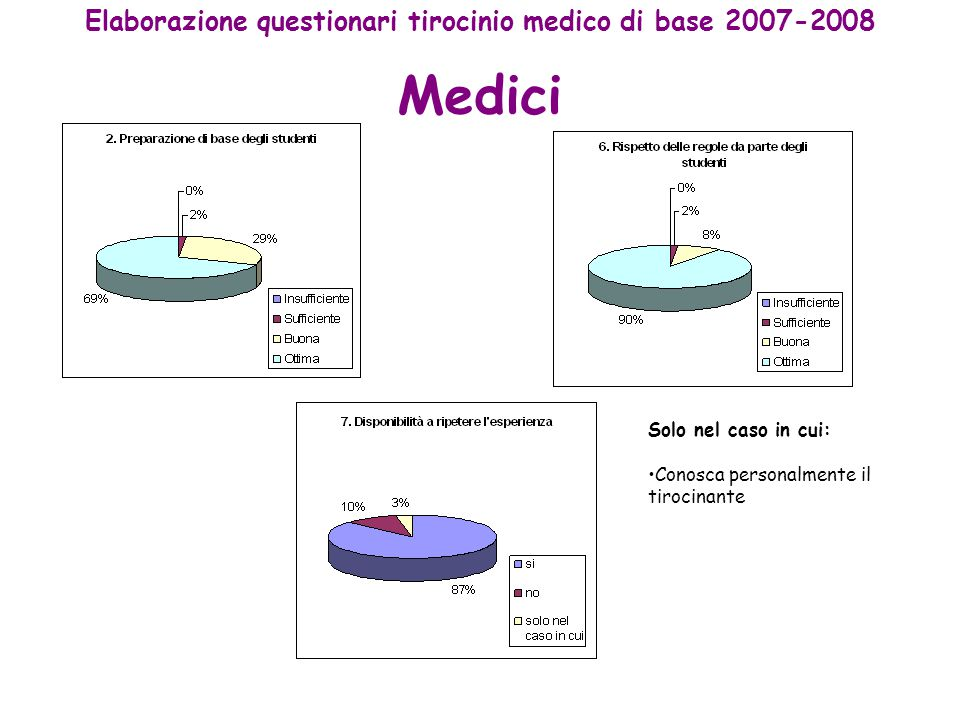 Medici Elaborazione questionari tirocinio medico di base 2007-2008 Solo nel caso in cui: Conosca personalmente il tirocinante