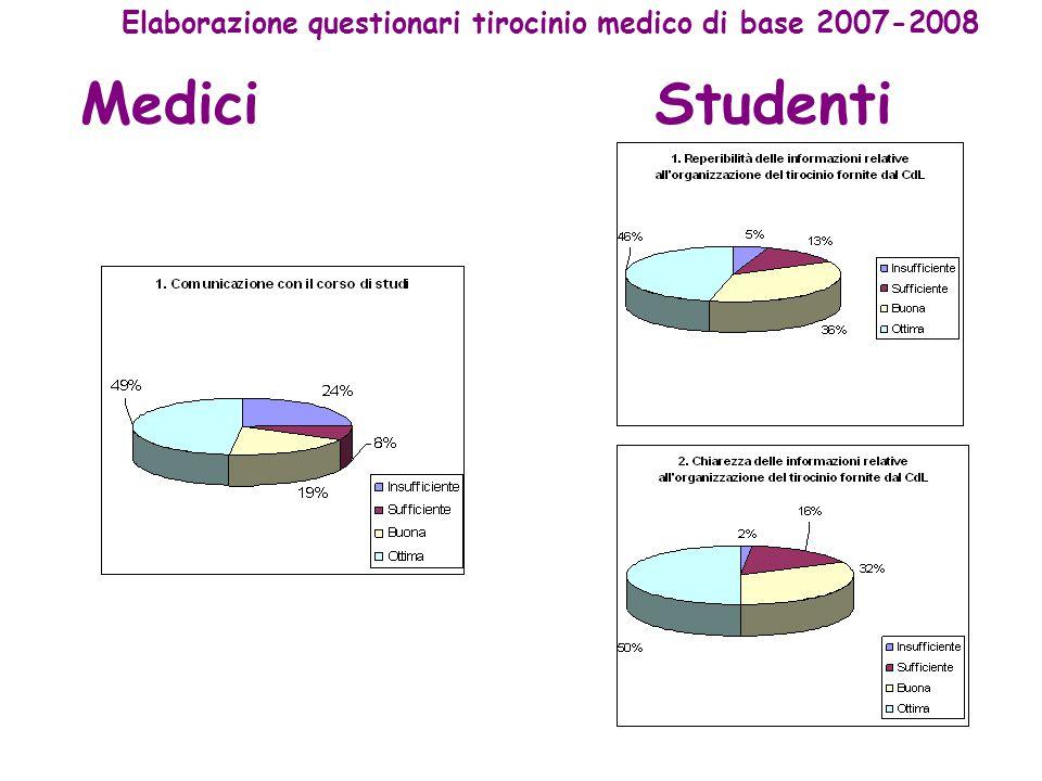 MediciStudenti Elaborazione questionari tirocinio medico di base 2007-2008