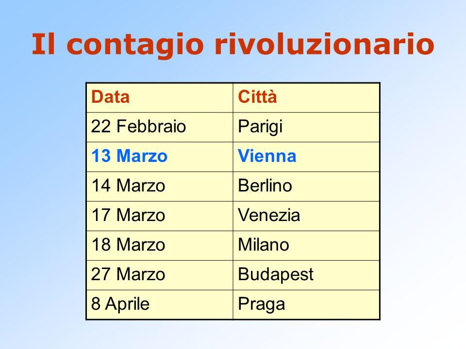 Il contagio rivoluzionario DataCittà 22 FebbraioParigi 13 MarzoVienna 14 MarzoBerlino 17 MarzoVenezia 18 MarzoMilano 27 MarzoBudapest 8 AprilePraga