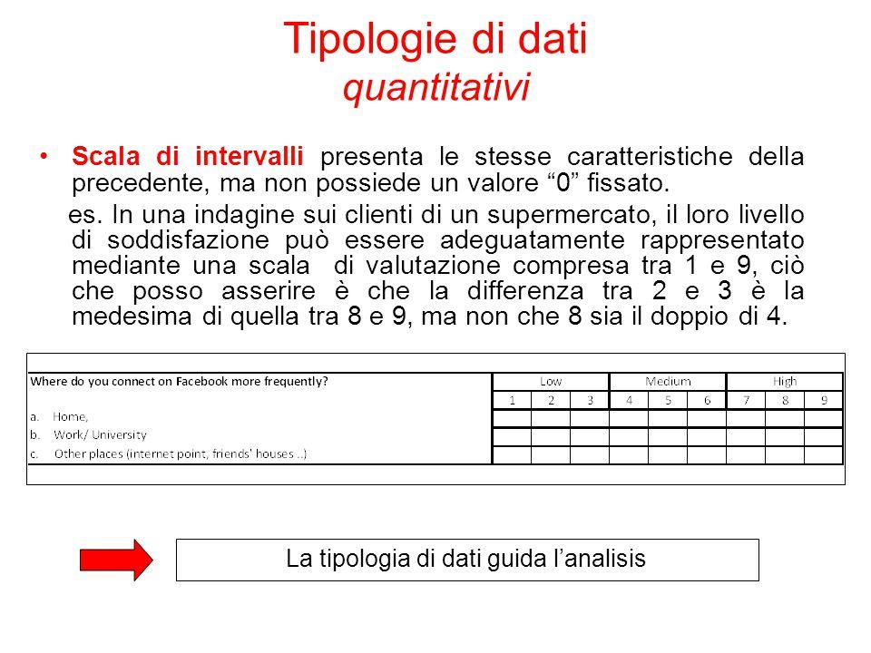 """Scala di intervalli presenta le stesse caratteristiche della precedente, ma non possiede un valore """"0"""" fissato. es. In una indagine sui clienti di un"""