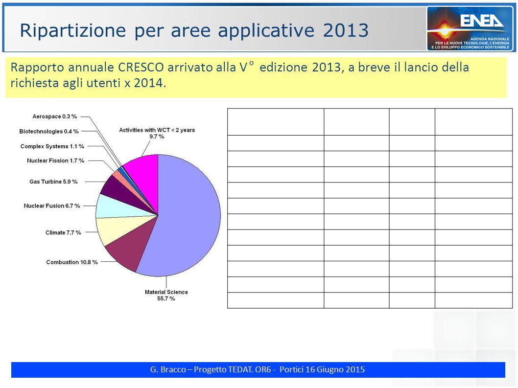 G. Bracco – Progetto TEDAT. OR6 - Portici 16 Giugno 2015 ENE Ripartizione per aree applicative 2013 Research AreaWCT (hours) x 10 6 WCT (years) Percen