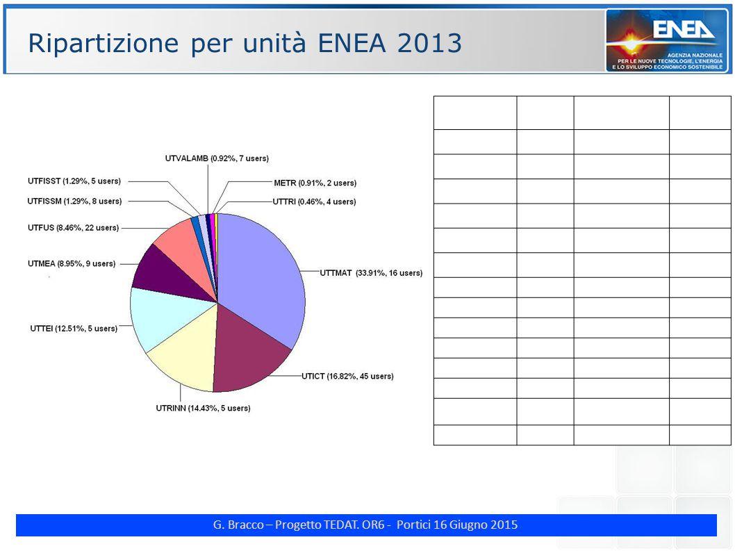 G. Bracco – Progetto TEDAT. OR6 - Portici 16 Giugno 2015 ENE Ripartizione per unità ENEA 2013 Technical Unit WCT (years) Percentage (%) of total WCT N