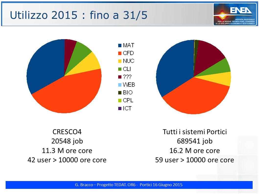 G. Bracco – Progetto TEDAT. OR6 - Portici 16 Giugno 2015 Tutti i sistemi Portici 689541 job 16.2 M ore core 59 user > 10000 ore core Utilizzo 2015 : f