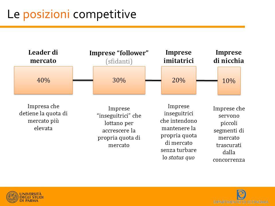 """Le posizioni competitive 40% 30% 20% 10% Leader di mercato Imprese """"follower"""" (sfidanti) Imprese imitatrici Imprese di nicchia Impresa che detiene la"""