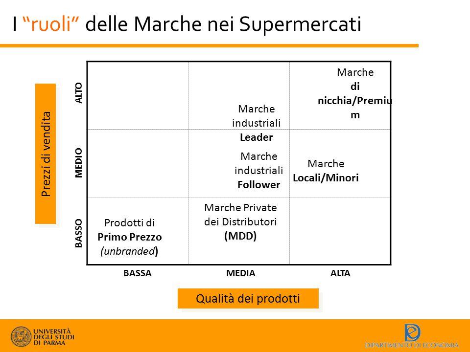 """I """"ruoli"""" delle Marche nei Supermercati Qualità dei prodotti Prezzi di vendita BASSAMEDIAALTA BASSO MEDIO ALTO Marche industriali Leader Marche Privat"""