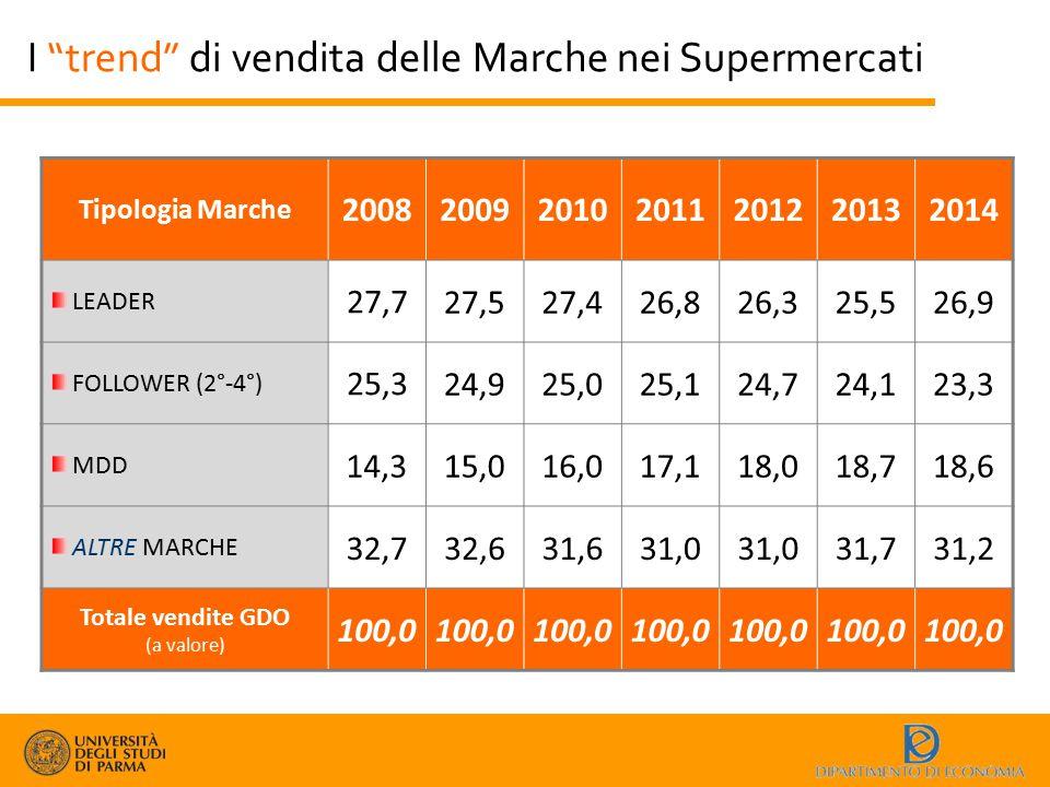 """I """"trend"""" di vendita delle Marche nei Supermercati Tipologia Marche 2008200920102011201220132014 LEADER 27,7 27,527,426,826,325,526,9 FOLLOWER (2°-4°)"""