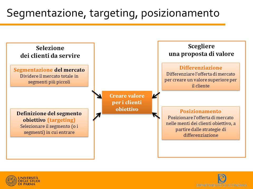 Segmentazione, targeting, posizionamento Selezione dei clienti da servire Segmentazione del mercato Dividere il mercato totale in segmenti più piccoli