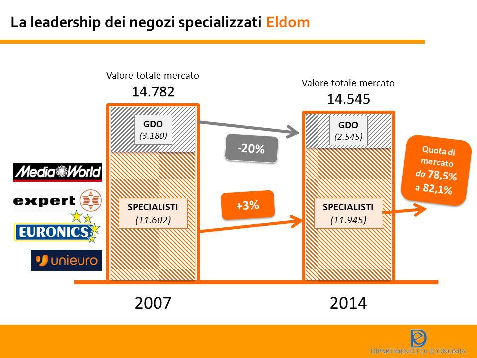 La leadership dei negozi specializzati Eldom 20072014 Valore totale mercato 14.782 Valore totale mercato 14.545 -20% GDO (3.180) GDO (2.545) SPECIALIS