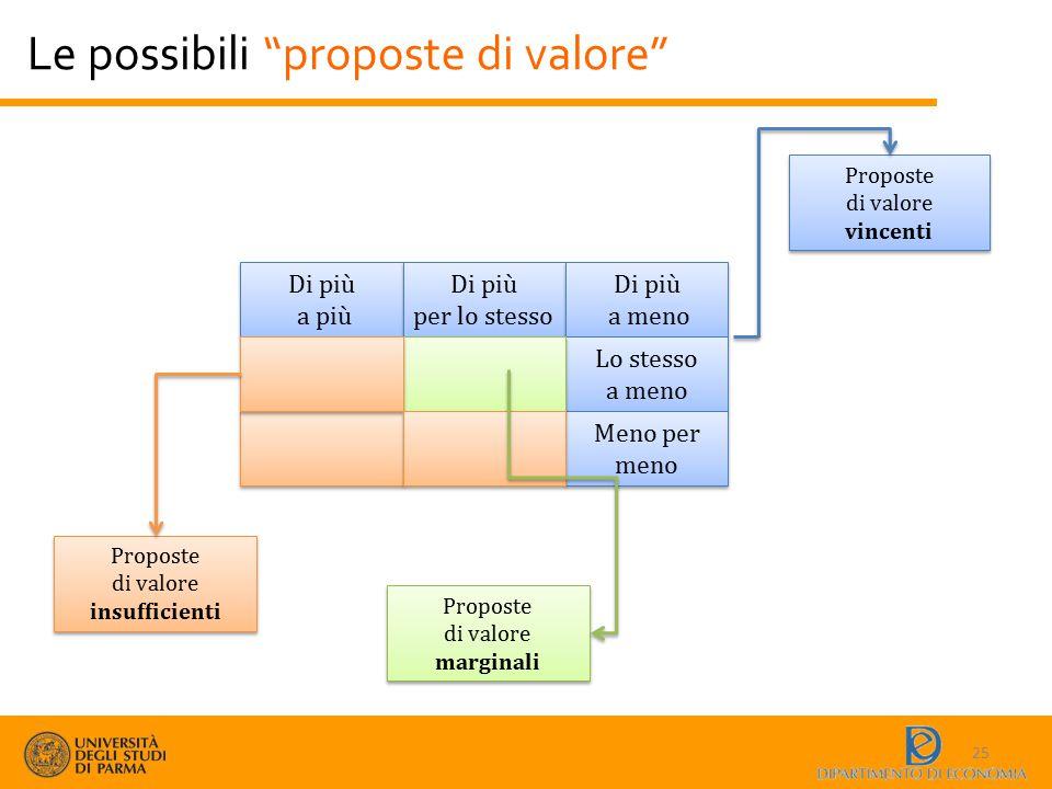 """Le possibili """"proposte di valore"""" 25 Di più a più Di più a più Di più per lo stesso Di più per lo stesso Di più a meno Di più a meno Lo stesso a meno"""