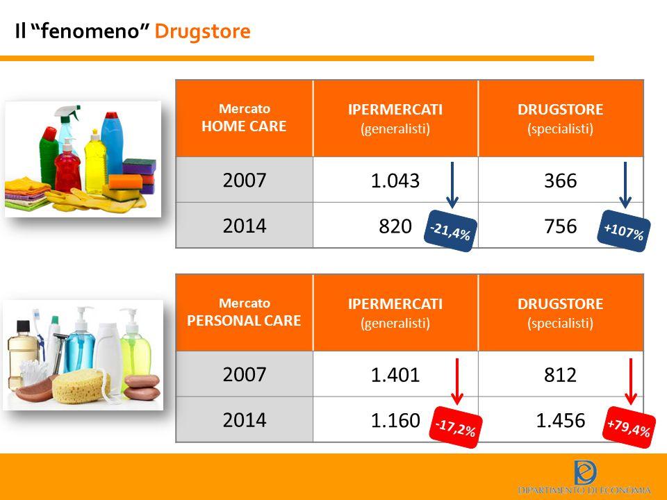 """Il """"fenomeno"""" Drugstore Mercato HOME CARE IPERMERCATI (generalisti) DRUGSTORE (specialisti) 2007 1.043366 2014 820756 -21,4%+107% Mercato PERSONAL CAR"""