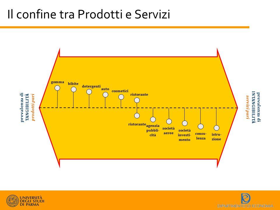 Il confine tra Prodotti e Servizi prevalenza di TANGIBILITÀ prodotti puri prevalenza di INTANGIBILITÀ servizi puri gomma bibite detergenti auto cosmet