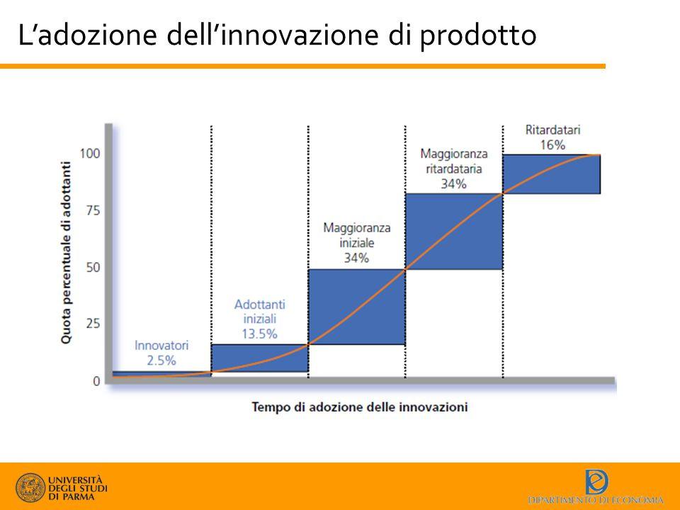 L'adozione dell'innovazione di prodotto