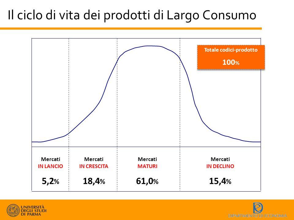 Il ciclo di vita dei prodotti di Largo Consumo Mercati IN LANCIO 5,2 % Mercati IN CRESCITA 18,4 % Mercati MATURI 61,0 % Mercati IN DECLINO 15,4 % Tota