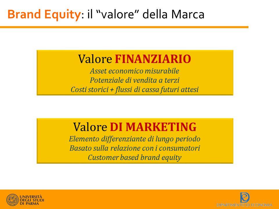 """Brand Equity: il """"valore"""" della Marca Valore FINANZIARIO Asset economico misurabile Potenziale di vendita a terzi Costi storici + flussi di cassa futu"""