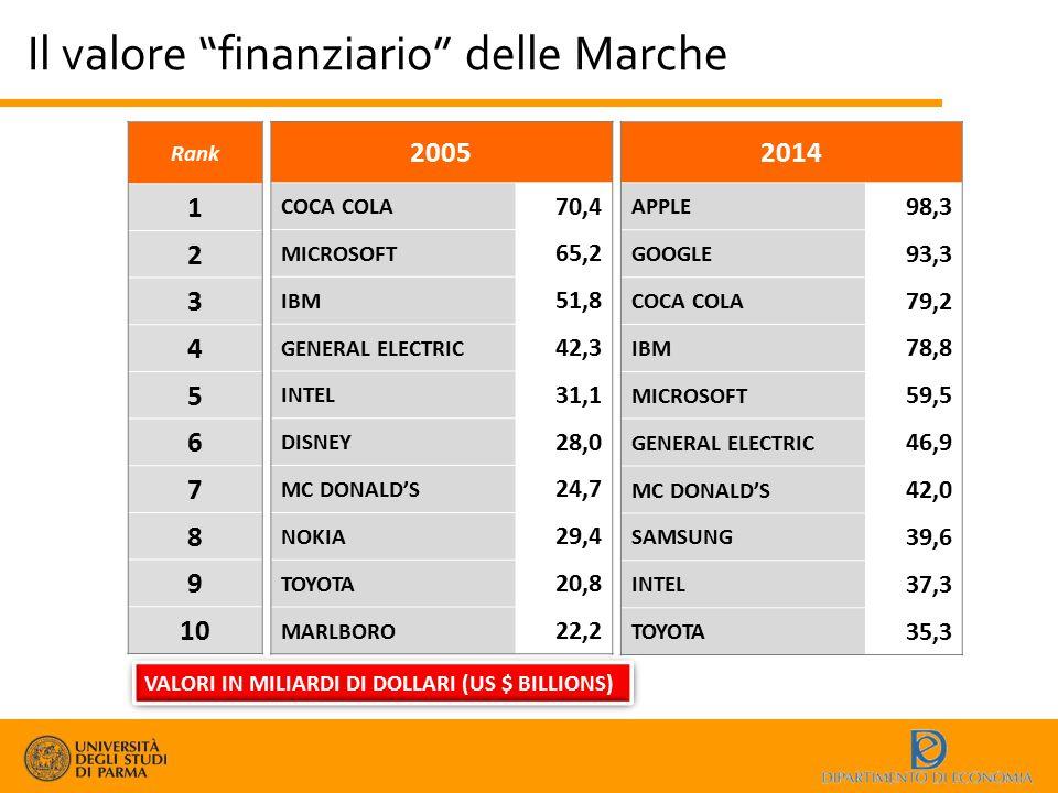"""Il valore """"finanziario"""" delle Marche Rank 1 2 3 4 5 6 7 8 9 10 VALORI IN MILIARDI DI DOLLARI (US $ BILLIONS) 2005 COCA COLA 70,4 MICROSOFT 65,2 IBM 51"""
