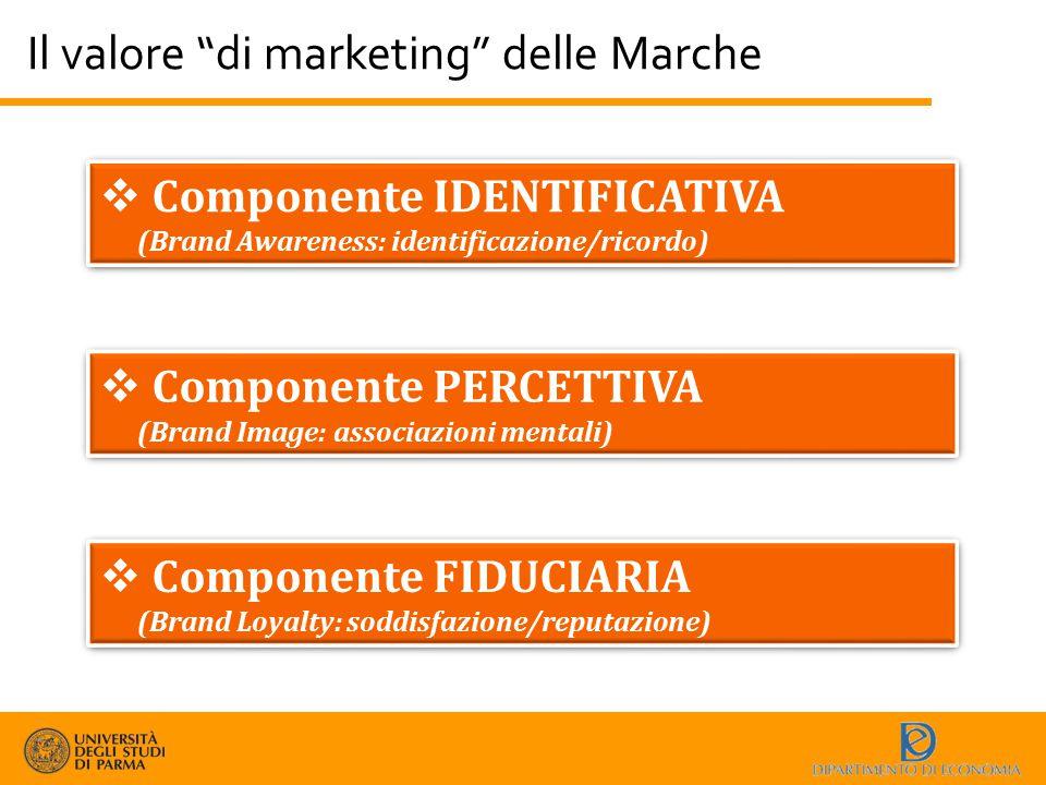 """Il valore """"di marketing"""" delle Marche  Componente IDENTIFICATIVA (Brand Awareness: identificazione/ricordo)  Componente IDENTIFICATIVA (Brand Awaren"""