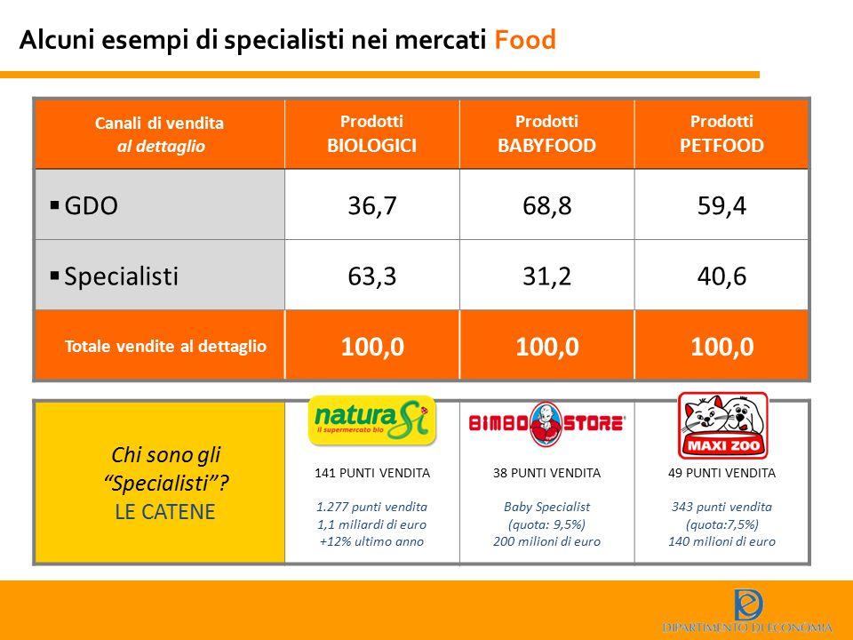 Alcuni esempi di specialisti nei mercati Food Canali di vendita al dettaglio Prodotti BIOLOGICI Prodotti BABYFOOD Prodotti PETFOOD  GDO36,768,859,4 