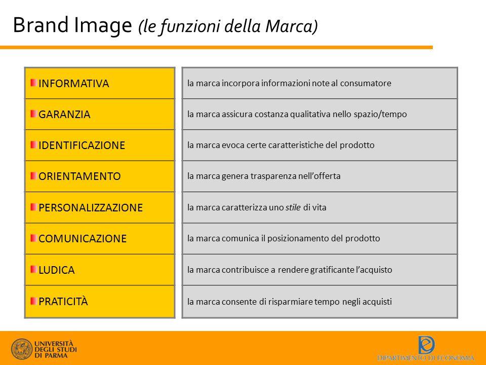 Brand Image (le funzioni della Marca) INFORMATIVA GARANZIA IDENTIFICAZIONE ORIENTAMENTO PERSONALIZZAZIONE COMUNICAZIONE LUDICA PRATICITÀ la marca inco