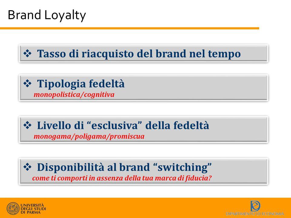 Brand Loyalty  Tasso di riacquisto del brand nel tempo  Tipologia fedeltà monopolistica/cognitiva  Tipologia fedeltà monopolistica/cognitiva  Live