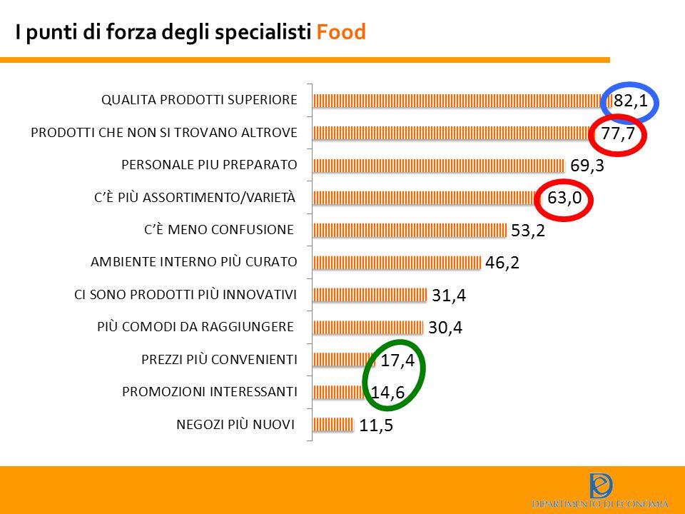 I punti di forza degli specialisti Food